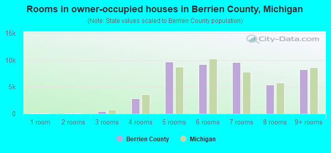Rooms in owner-occupied houses in Berrien County, Michigan