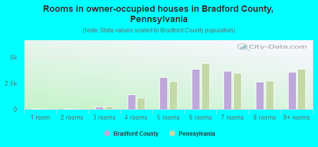 Rooms in owner-occupied houses in Bradford County, Pennsylvania