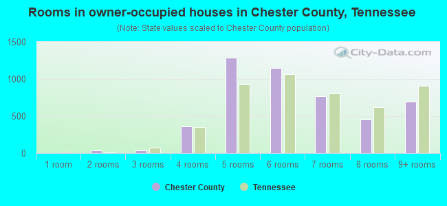 Rooms in owner-occupied houses in Chester County, Tennessee