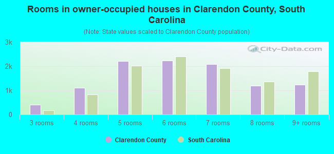 Rooms in owner-occupied houses in Clarendon County, South Carolina