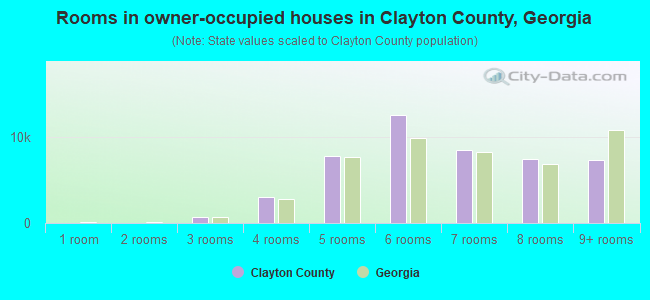 Rooms in owner-occupied houses in Clayton County, Georgia