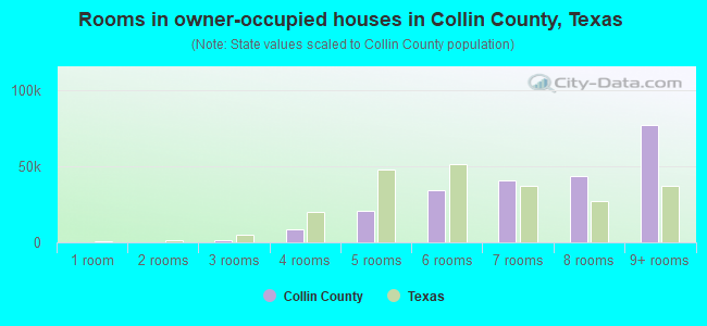 Rooms in owner-occupied houses in Collin County, Texas
