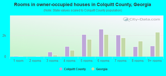 Rooms in owner-occupied houses in Colquitt County, Georgia