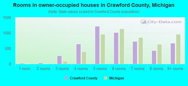 Rooms in owner-occupied houses in Crawford County, Michigan