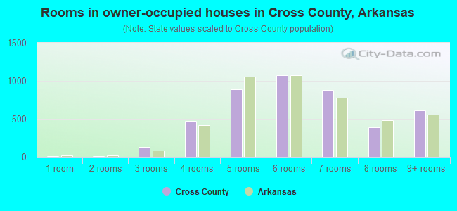 Rooms in owner-occupied houses in Cross County, Arkansas