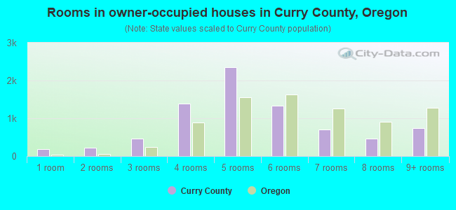 Rooms in owner-occupied houses in Curry County, Oregon