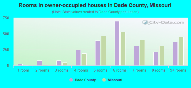 Rooms in owner-occupied houses in Dade County, Missouri