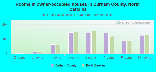 Rooms in owner-occupied houses in Durham County, North Carolina