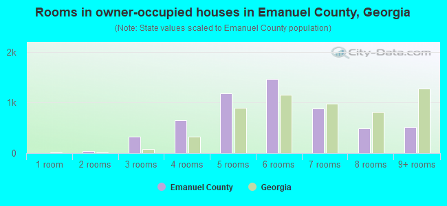 Rooms in owner-occupied houses in Emanuel County, Georgia