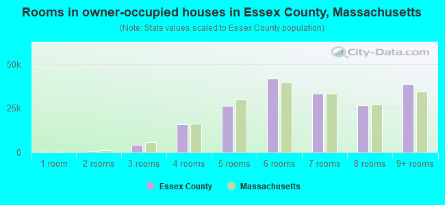 Rooms in owner-occupied houses in Essex County, Massachusetts