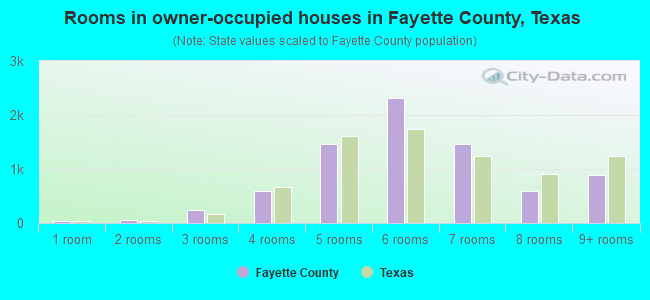Rooms in owner-occupied houses in Fayette County, Texas