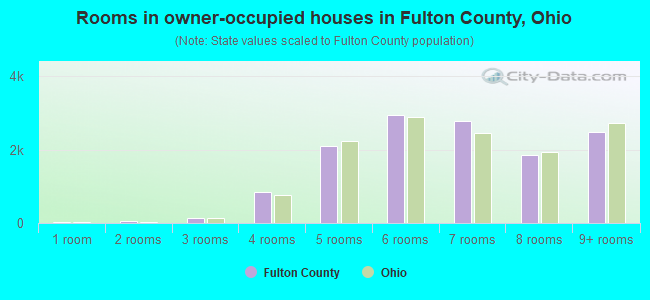 Rooms in owner-occupied houses in Fulton County, Ohio