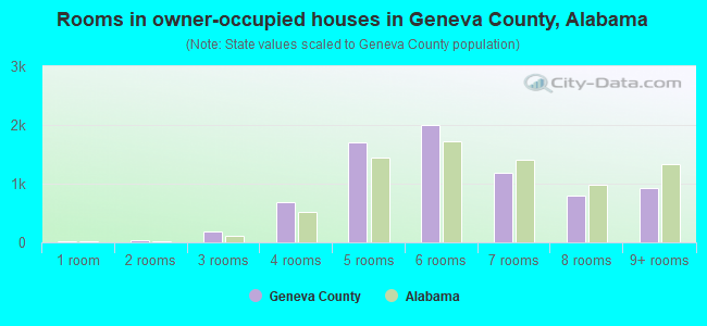 Rooms in owner-occupied houses in Geneva County, Alabama