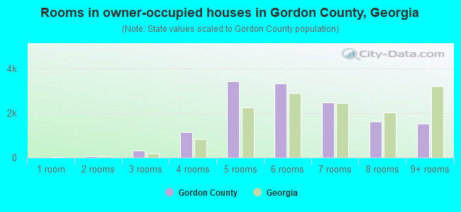 Rooms in owner-occupied houses in Gordon County, Georgia