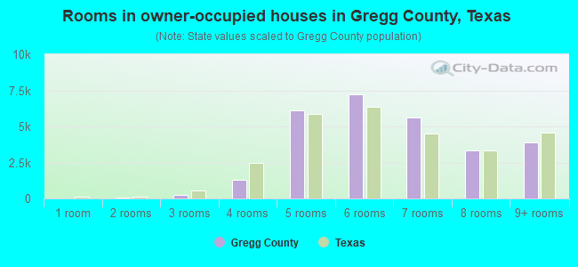 Rooms in owner-occupied houses in Gregg County, Texas