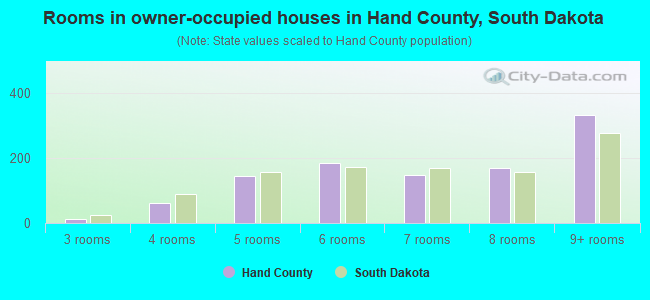 Rooms in owner-occupied houses in Hand County, South Dakota