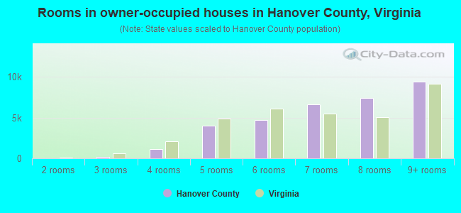 Rooms in owner-occupied houses in Hanover County, Virginia