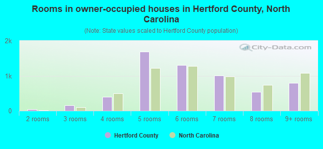 Rooms in owner-occupied houses in Hertford County, North Carolina