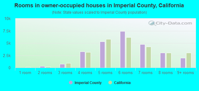Rooms in owner-occupied houses in Imperial County, California