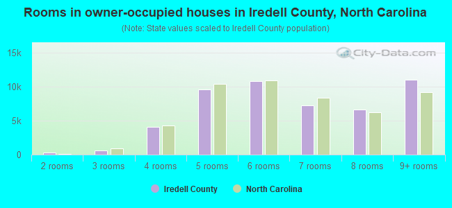 Rooms in owner-occupied houses in Iredell County, North Carolina
