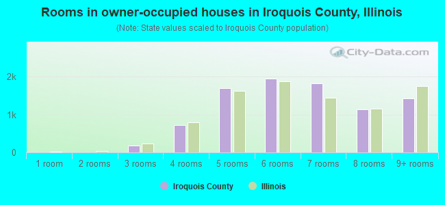 Rooms in owner-occupied houses in Iroquois County, Illinois