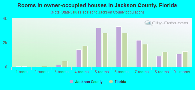 Rooms in owner-occupied houses in Jackson County, Florida