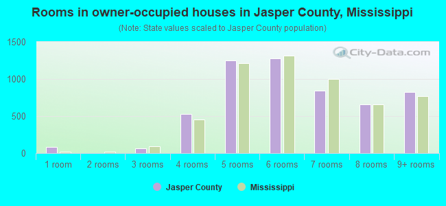 Rooms in owner-occupied houses in Jasper County, Mississippi
