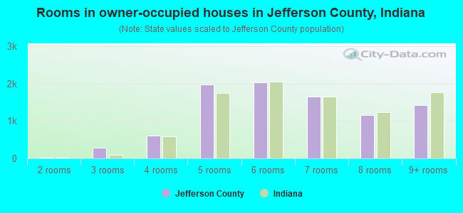 Rooms in owner-occupied houses in Jefferson County, Indiana