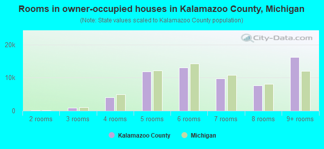 Rooms in owner-occupied houses in Kalamazoo County, Michigan