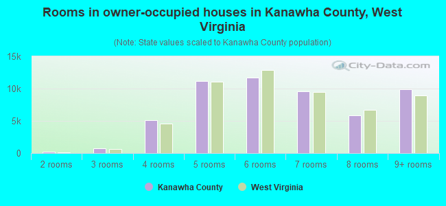 Rooms in owner-occupied houses in Kanawha County, West Virginia