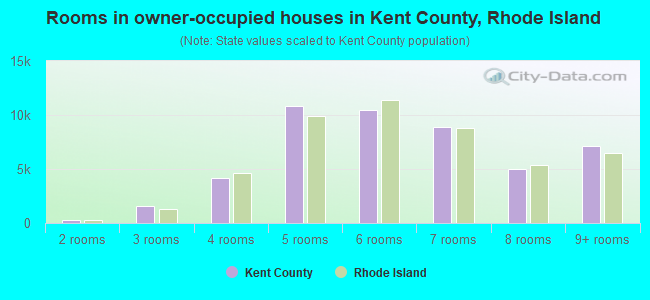 Rooms in owner-occupied houses in Kent County, Rhode Island