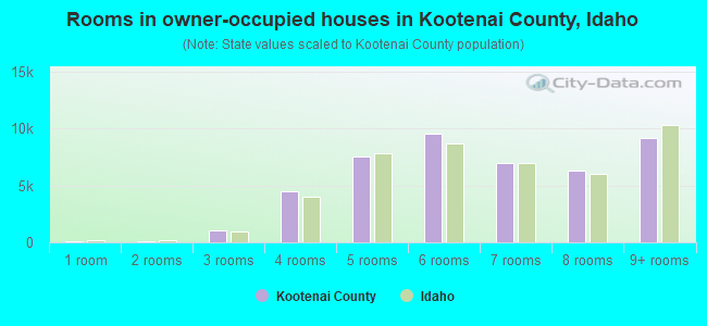 Rooms in owner-occupied houses in Kootenai County, Idaho