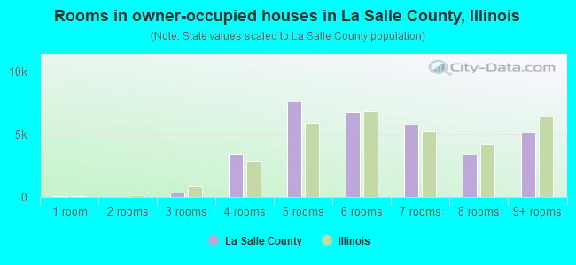 Rooms in owner-occupied houses in La Salle County, Illinois