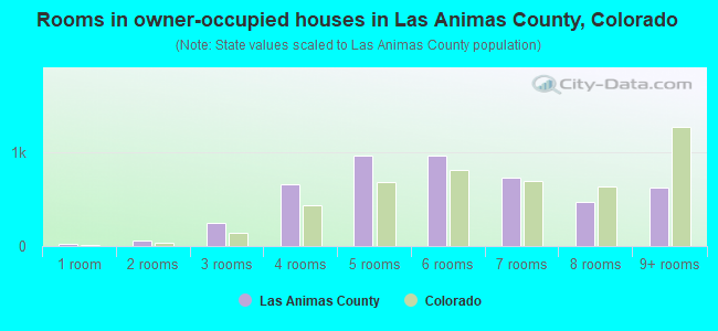 Rooms in owner-occupied houses in Las Animas County, Colorado