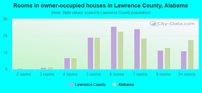 Rooms in owner-occupied houses in Lawrence County, Alabama