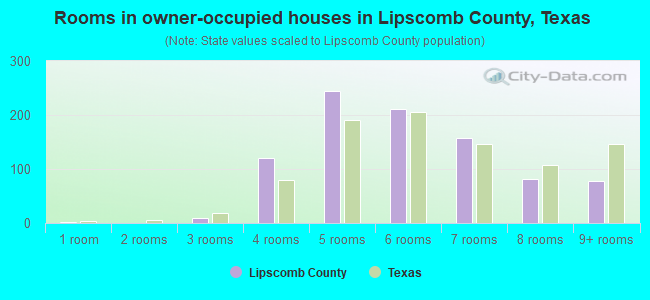 Rooms in owner-occupied houses in Lipscomb County, Texas