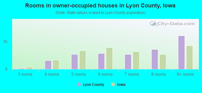 Rooms in owner-occupied houses in Lyon County, Iowa