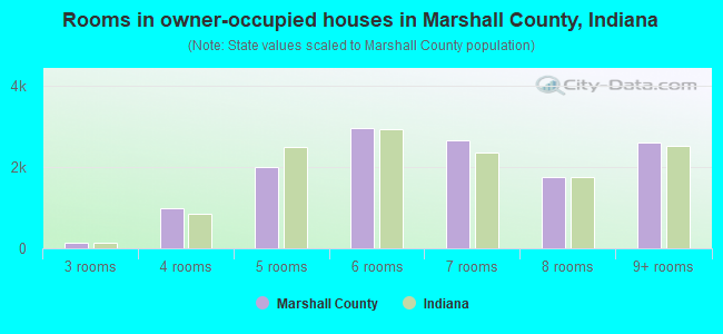 Rooms in owner-occupied houses in Marshall County, Indiana