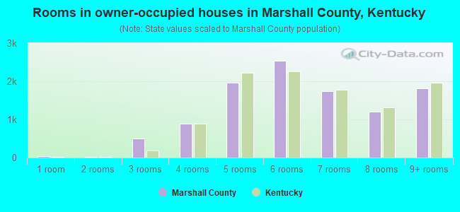 Rooms in owner-occupied houses in Marshall County, Kentucky