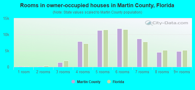 Rooms in owner-occupied houses in Martin County, Florida