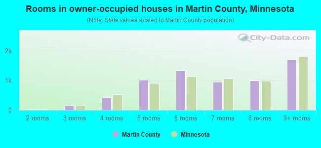 Rooms in owner-occupied houses in Martin County, Minnesota