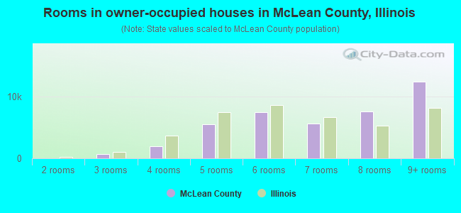Rooms in owner-occupied houses in McLean County, Illinois