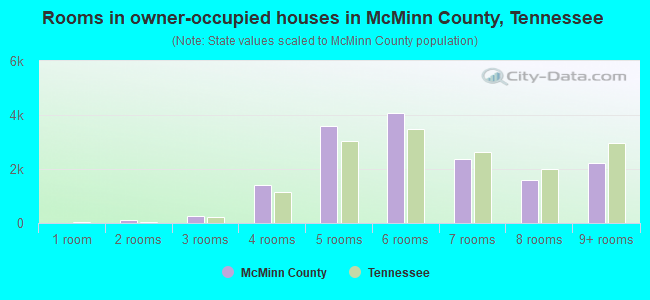 Rooms in owner-occupied houses in McMinn County, Tennessee
