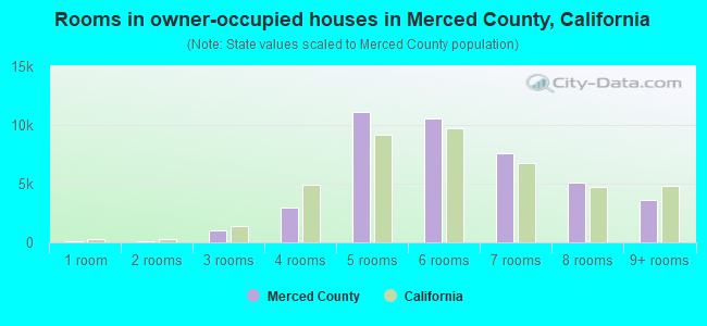 Rooms in owner-occupied houses in Merced County, California