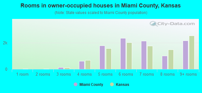 Rooms in owner-occupied houses in Miami County, Kansas