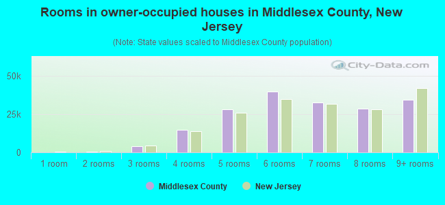 Rooms in owner-occupied houses in Middlesex County, New Jersey