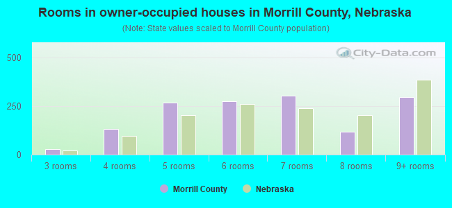 Rooms in owner-occupied houses in Morrill County, Nebraska