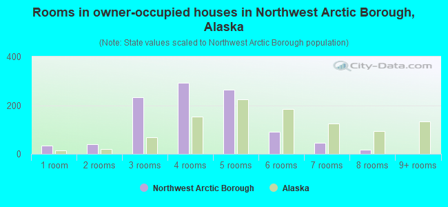 Rooms in owner-occupied houses in Northwest Arctic Borough, Alaska