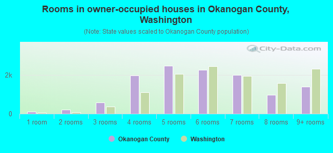 Rooms in owner-occupied houses in Okanogan County, Washington