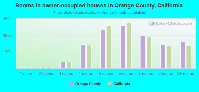 Rooms in owner-occupied houses in Orange County, California